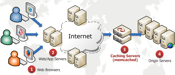 memcached-architecture
